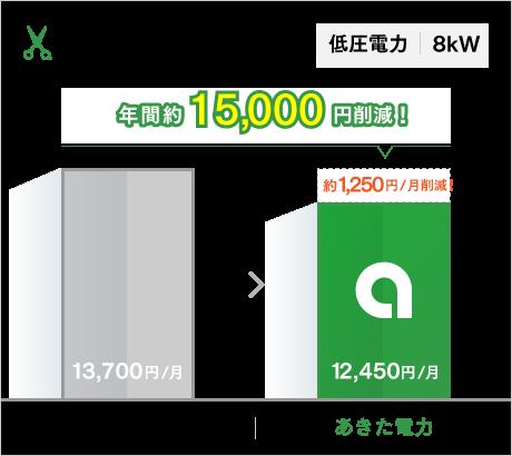 低圧電力 8kW