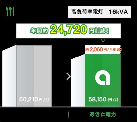 高負荷率電灯 16kVA