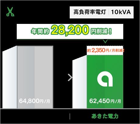 高負荷率電灯 10kVA